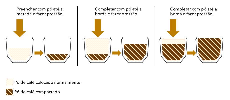 Preencha com pó de café até a borda da Cápsula, após isso fazer uma leve pressão para compactar o pó de café. Em seguida complete com pó de café até a borda e faça leve pressão novamente. Repetir o processo até que a compactação chegue na borda da Cápsula.